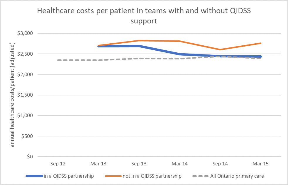 D2D 5.0 healthcare cost graph